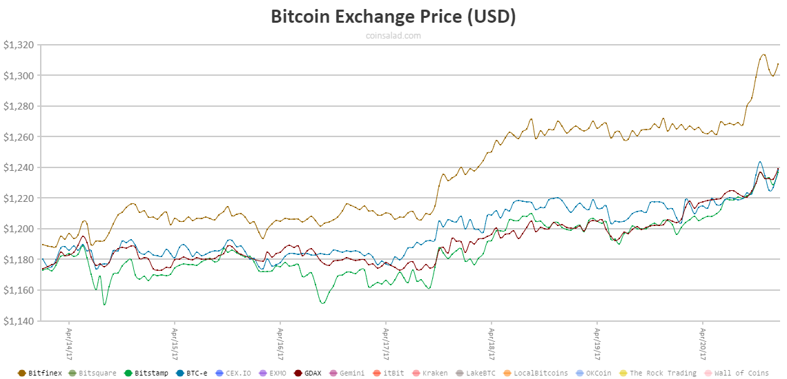 As Pictured Above In The Bitcoin Exchange Price Chart Usd You Can See Large Spread From Bitfinex Top Brown Line And Other Major