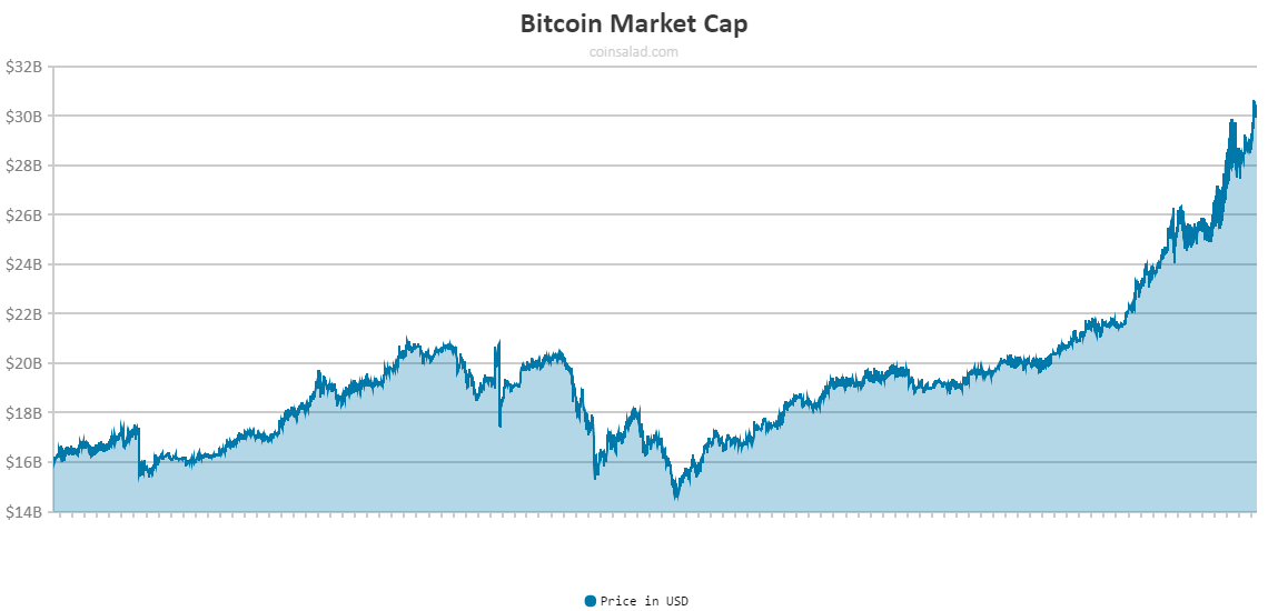 Bitcoin Market Cap >> The Bitcoin Market Cap Is Now Over 30 Billion Coinsalad