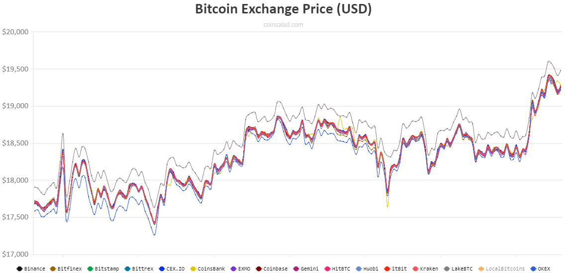 bitcoin all time high different exchanges