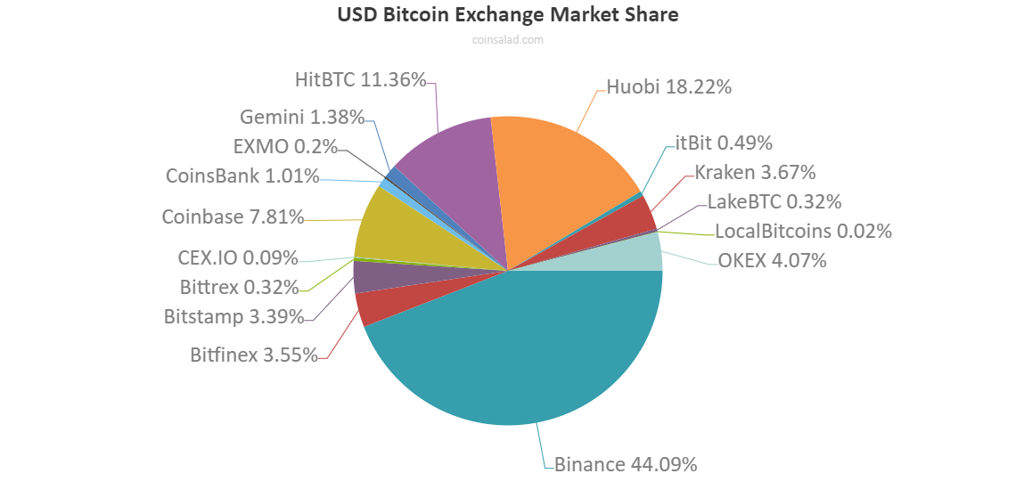 Bitcoin exchange market share