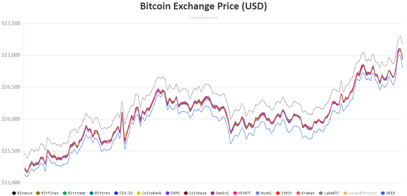 Bitcoin exchanges price chart